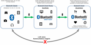 Bluetooth Low Energy Überblick
