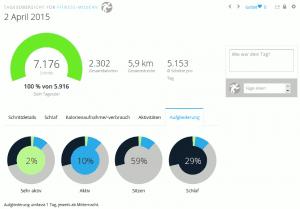 Activity-Tracker Aufgliederung