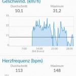 Garmin Connect Geschwindigkeit und Herzfrequenz