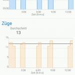 Connect App Schwimmen graphisch