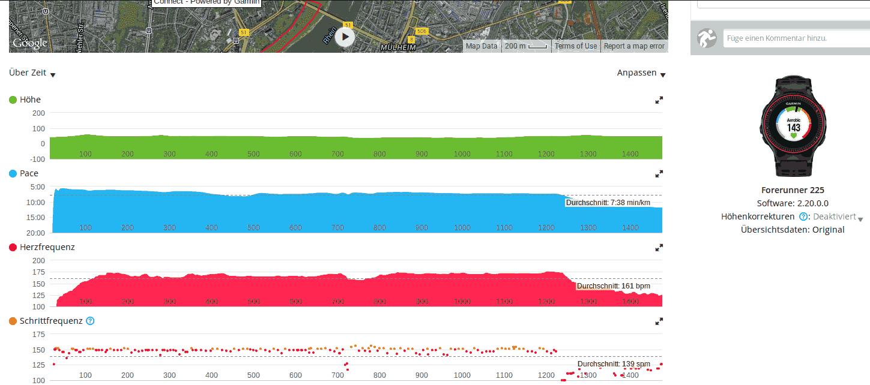 FR 225 - grafische Auswertung