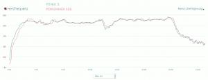 Garmin Forerunner 225 vs Fenix3 - HR Überlagerung