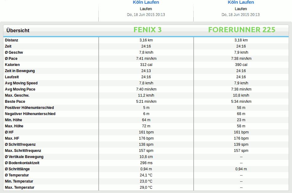 Garmin Forerunner 225 vs Fenix 3