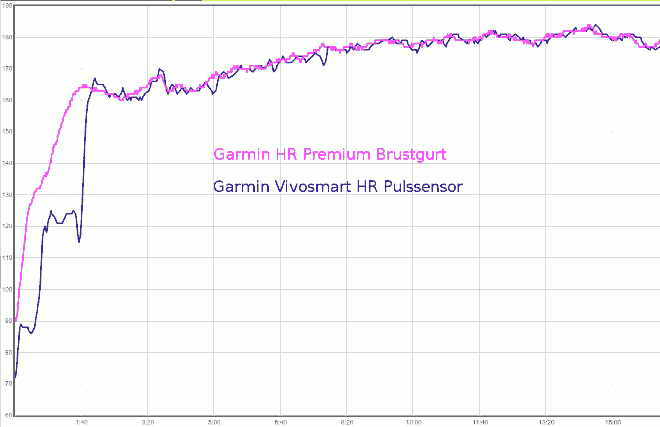 Vivosmart HR vs Garmin Premium Brustgurt