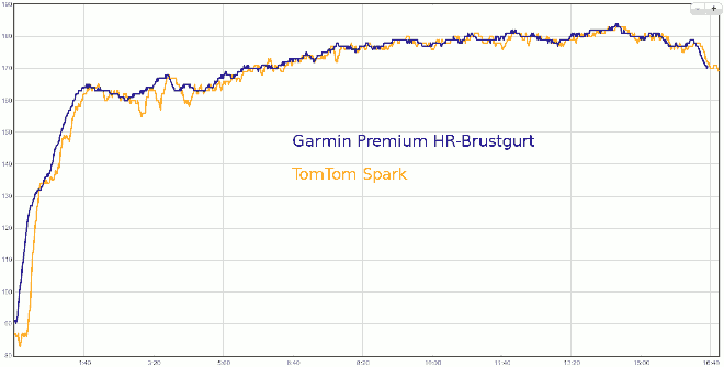 Spark Cardio vs Garmin Premium HR Brustgurt