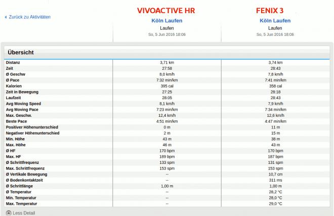 Vivoactive HR vs Fenix 3 Laufen