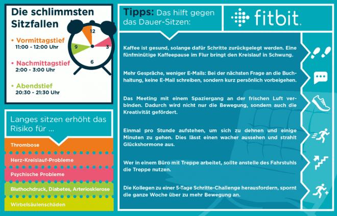 Wie die Deutschen sitzen (Quelle: Fitbit)