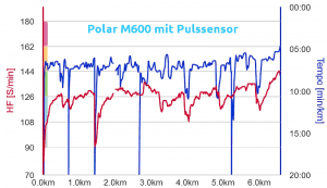 M600 Test: HF mit Pulssensor