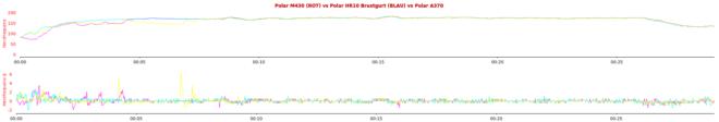 Polar M430 vs Polar HR10 vs Polar A370 - Herzfrequenz