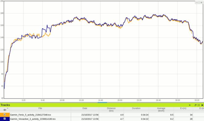 Garmin Vivoactive 3 vs Fenix 5 mit Premium HR-Gurt