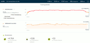 Fitbit Charge 3 Test: 5km Lauf