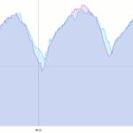 Garmin Fenix 6 Test Intervalltraining: blau: Fenix 6, rot: Polar H10 HR-Brustgurt