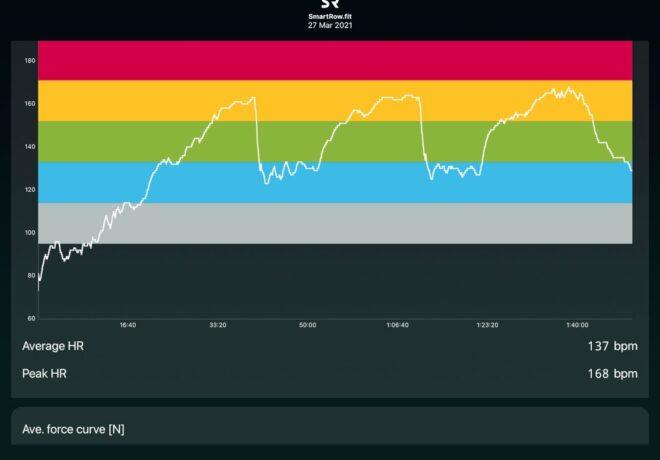 Polar Verity Sense: Indoor Rowing