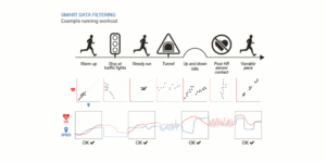 Firstbeat VO2max: Erkennt und ignoriert Störungen (Screenshot firstbeat.com)