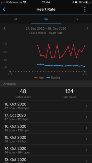 Garmin Connect Puls-/Ruhepuls-Trend