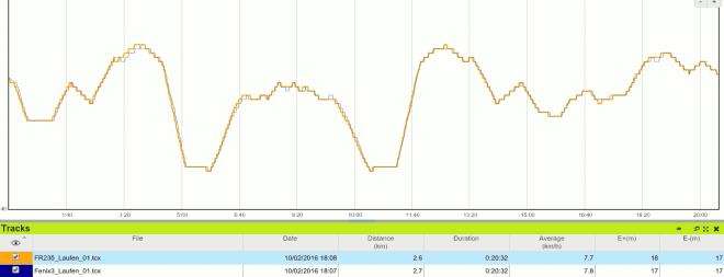 FR235 vs Fenix3: Höhenmeter